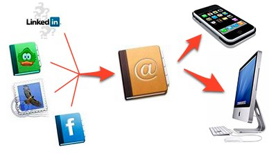 Din knontakter kan du hente fra sosiale nettapplikasjoner
